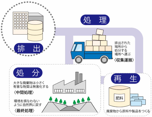 廃棄 処理 業者 物 産業
